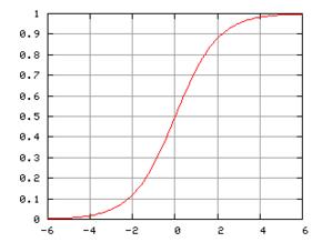 290px-logistic-curve